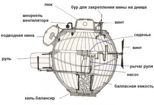 шноркель на подводных лодках конструкция