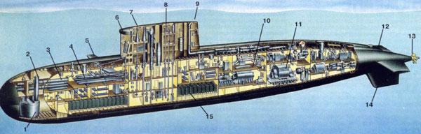 какие двигатели стоят на подводных лодках