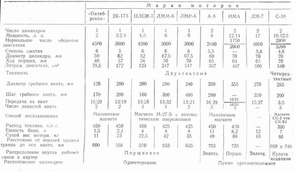 таблица лодочных винтов tohatsu