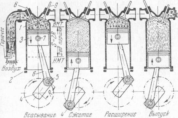 четырехтактного двигателя