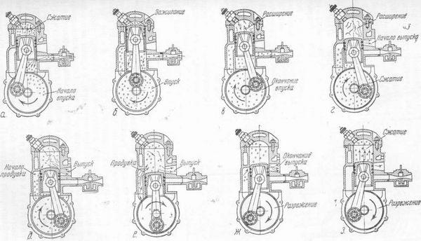 Двухтактовый двигатель схема работы и устройство.