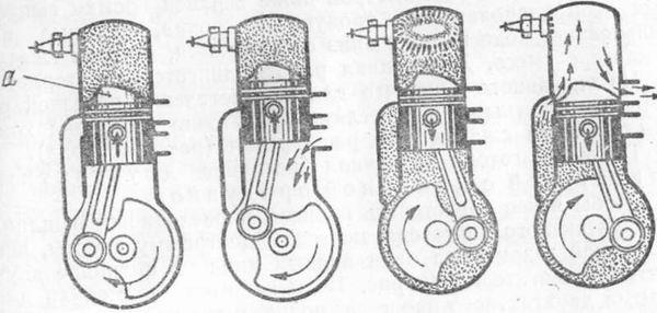 Рис. 14.  Схема работы двухтактное двигателя с дефлекторной продувкой.