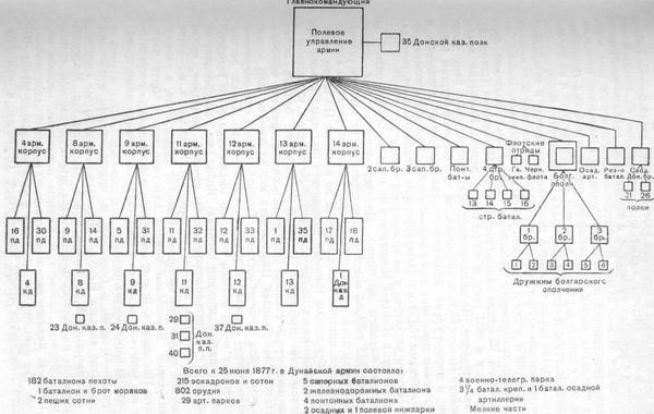 Схема 9. Боевой состав русской