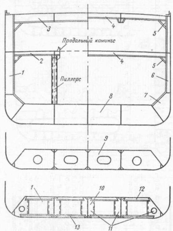 Системы набора корпуса судна Сечение корпуса судна с поперечной системой набора 1 шпангоут рамный усиленный 2 полубимс 3 бимс рамный усиленный 4 бимс 5 бимсовая кница