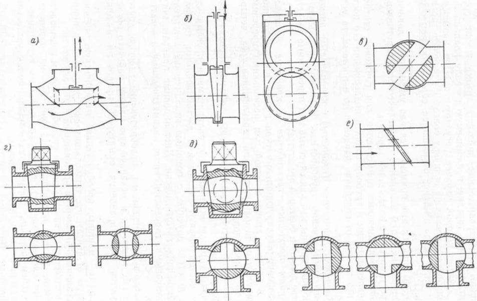 Рис.1 Схема действия арматуры
