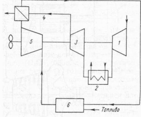 Схема газотурбинной установки