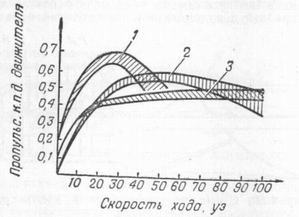 3—водометный движитель