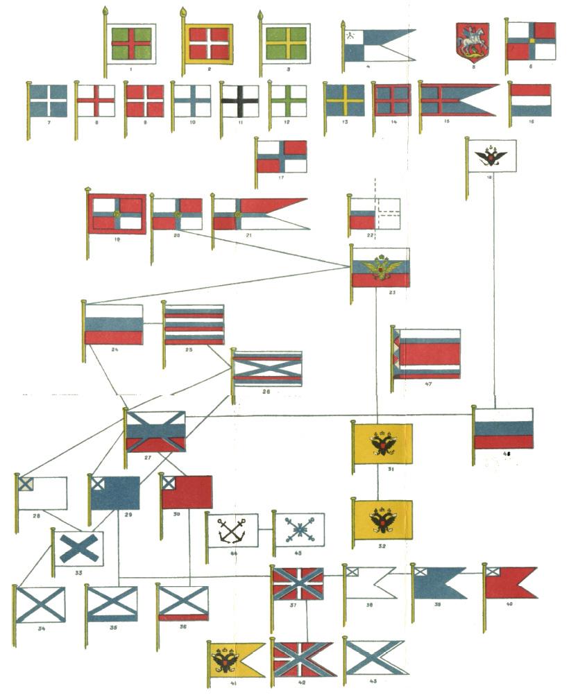 Таблица i эволюция рисунка флагов с 1668