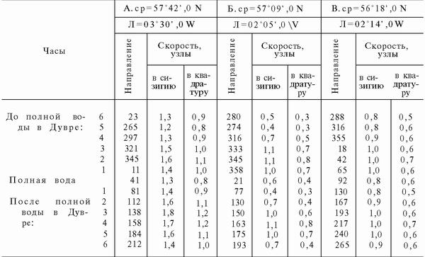 высокое таблица отливов и приливов магадан 26 июня операторов