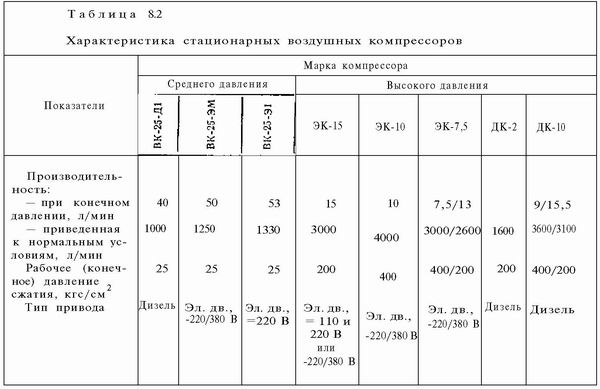 тех данные: