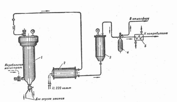 Схема блока очистки БО