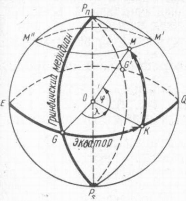 Схема и размеры земли