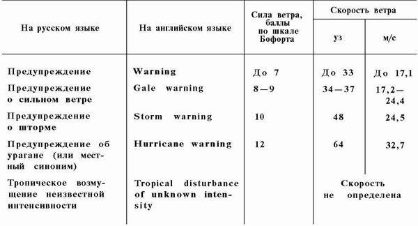 приказ о штормовом предупреждении образец - фото 10
