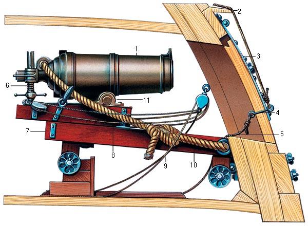Схема установки каронады на
